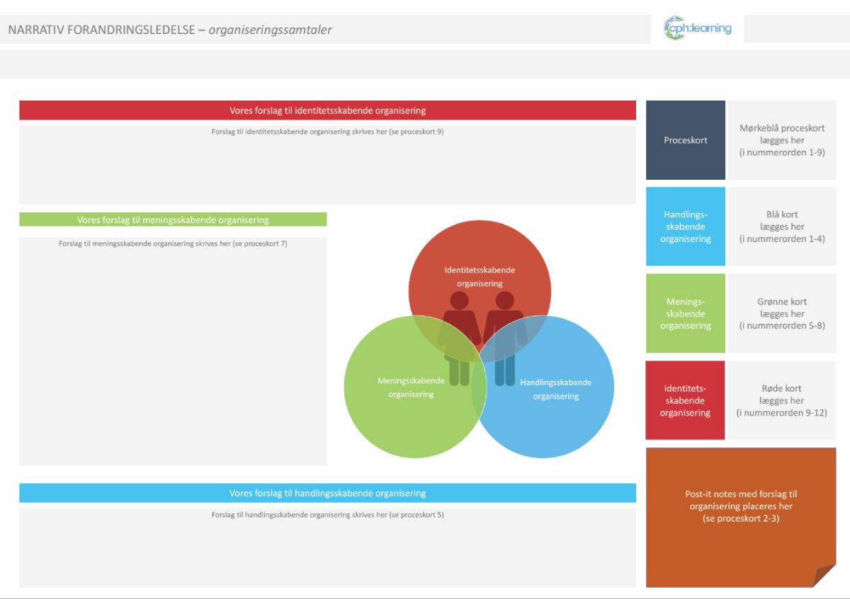 Narrativt Organiseringsværktøj - Claus Nygaard - Narrative Forandringssamtaler - cphlearning - forandringsledelse i kommunen