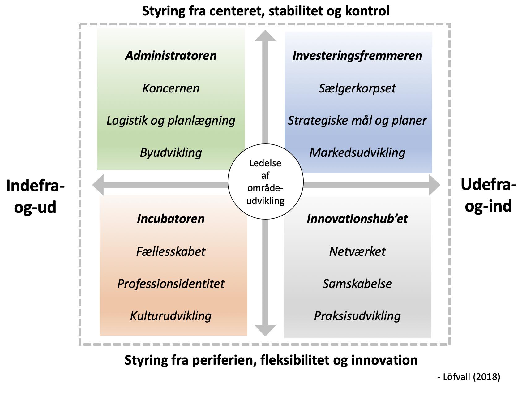 Udviklet af Steffen Löfvall, 2018